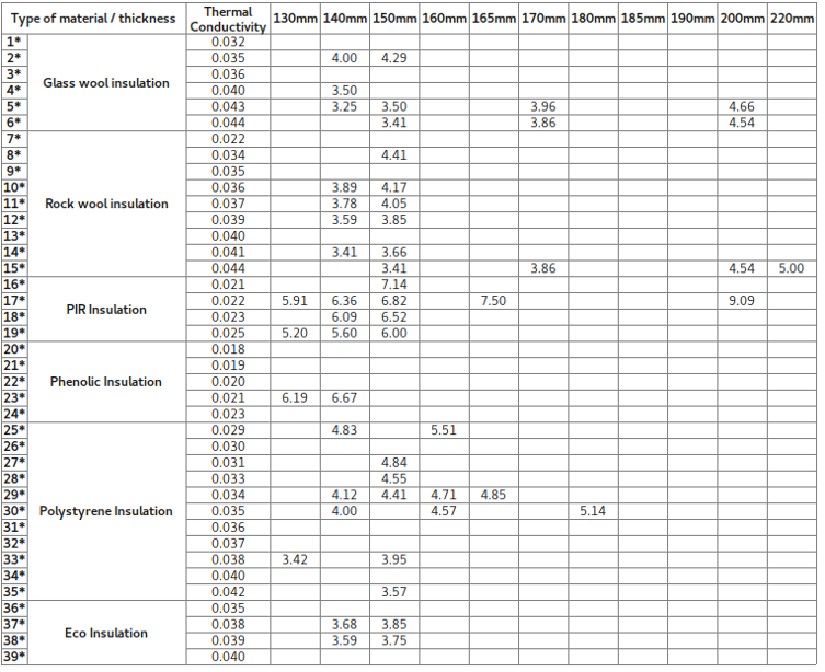R Value Comparison Chart For Full Range Of Products Available At Insulation