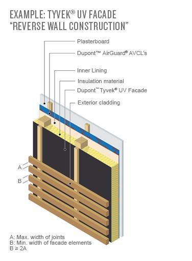 Dupont Tyvek Uv Facade Protective Membrane 1 5m X 50m