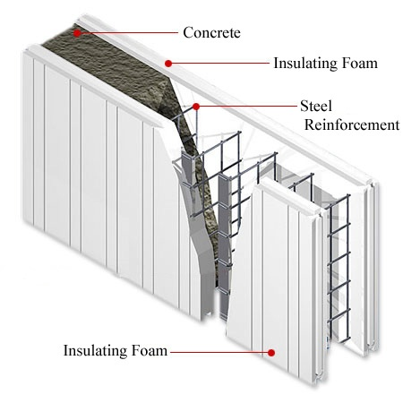 What are Insulated Concrete Forms