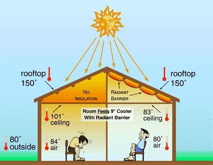 What Is A Radiant Barrier