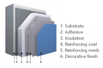 External Wall Insulation Insulated Renders Phenolic