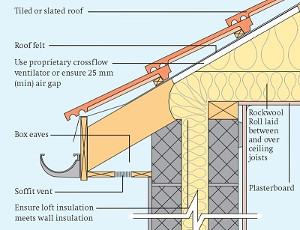 Mm Glass Loft Insulation