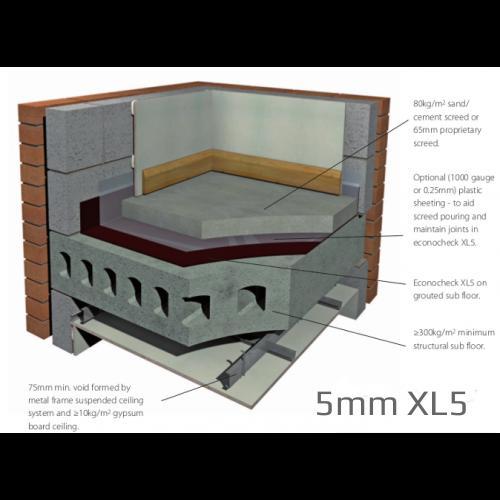 5mm Econocheck Underscreed XL5: Impact Improvement System