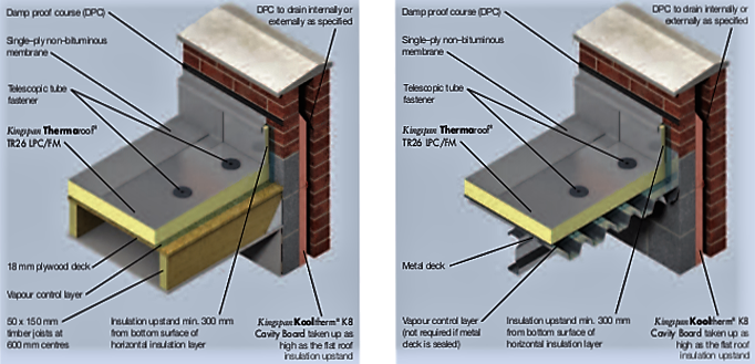 50mm Kingspan Thermaroof TR26 | Rigid Insulation Boards ...