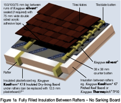 Kingspan Nilvent Breathable Membrane For Unventilated Pitched Roofs