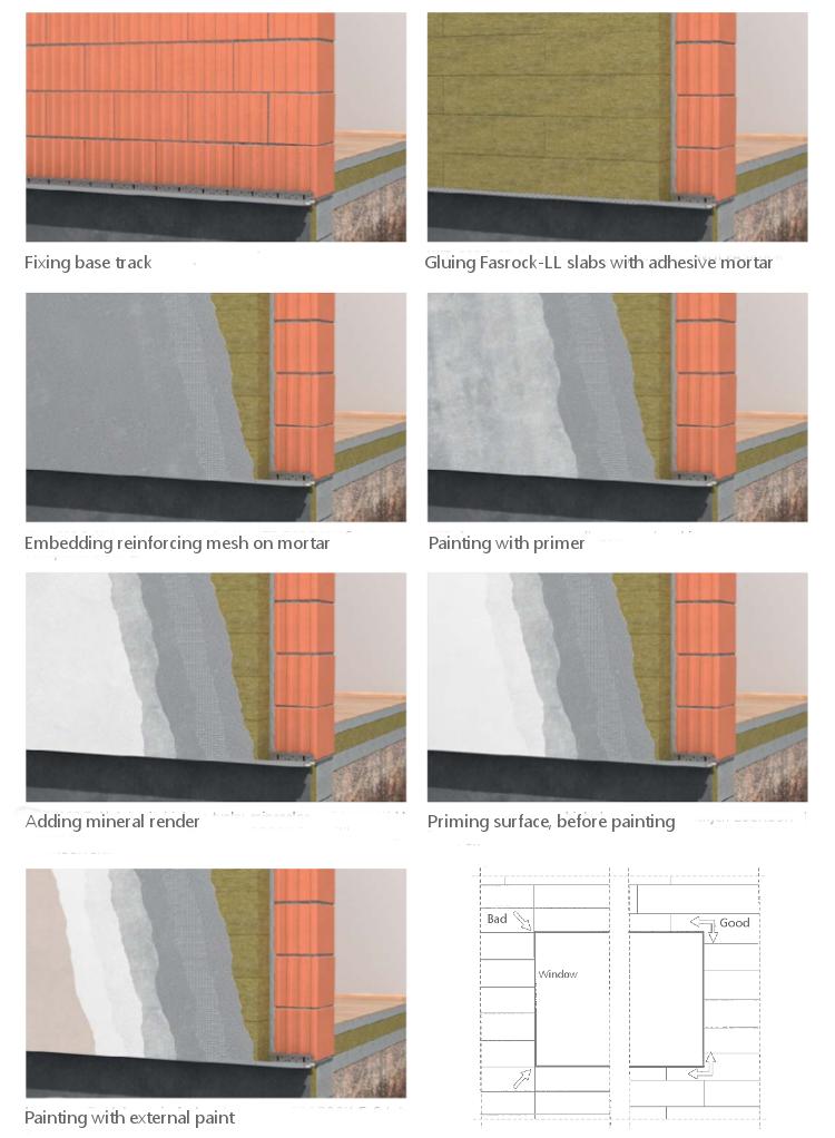 50mm Rockwool Fasrock Ll External Wall Insulation Slab