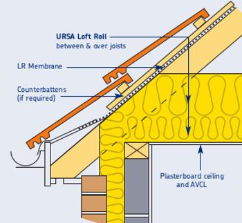 100mm Ursa 10 Loft Roll Glass Mineral Wool Insulation